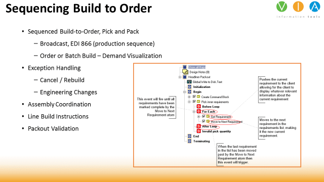 Build to Order